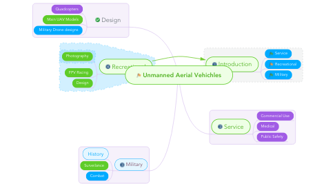Mind Map: Unmanned Aerial Vehichles