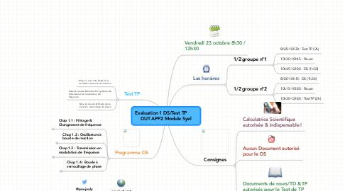 Mind Map: Evaluation 1 DS/Test TP        DUT APP2 Module Syel