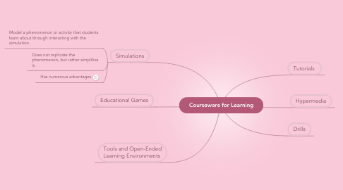 Mind Map: Courseware for Learning