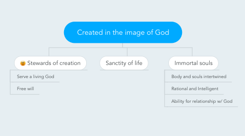 Mind Map: Created in the image of God
