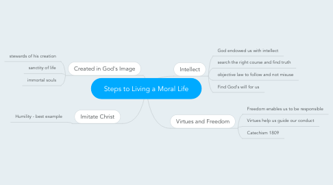 Mind Map: Steps to Living a Moral Life