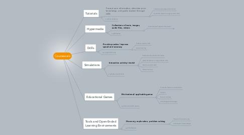 Mind Map: Courseware
