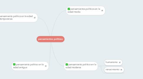Mind Map: pensamientos politicos