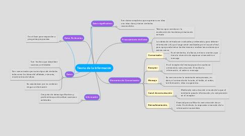 Mind Map: Teoría de la Información