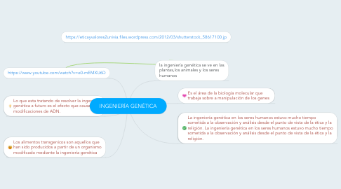Mind Map: INGENIERÍA GENÉTICA