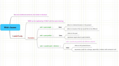 Mind Map: Wish clauses