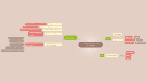 Mind Map: LAS COMPETENCIAS O METAS CURRICULARES