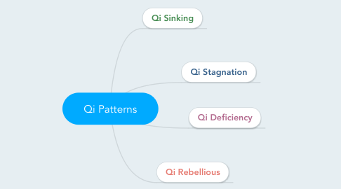 Mind Map: Qi Patterns