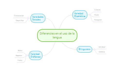 Mind Map: Diferencias en el uso de la lengua