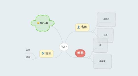 Mind Map: War