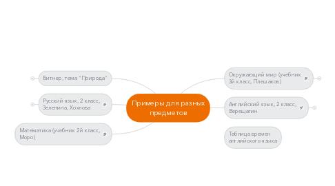 Mind Map: Примеры для разных предметов