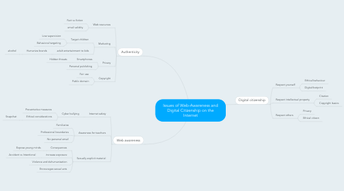Mind Map: Issues of Web-Awareness and Digital Citizenship on the Internet