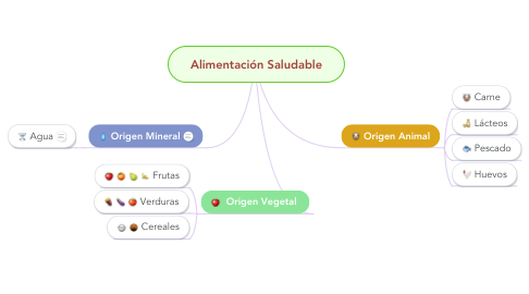 Mind Map: Alimentación Saludable