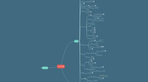 Mind Map: JTG HEALTH