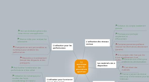 Mind Map: Le numérique dans les associations sportives