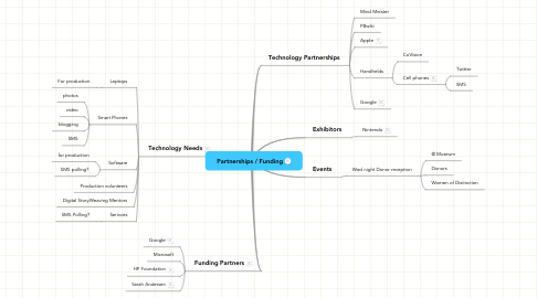 Mind Map: Partnerships / Funding