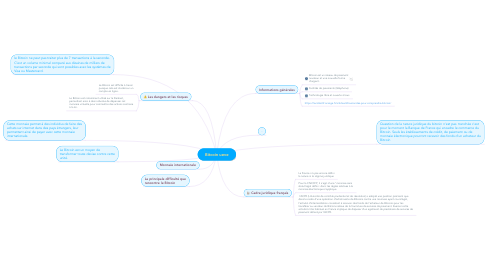 Mind Map: Bitcoin ueve