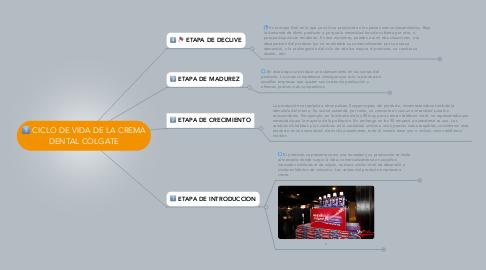 Mind Map: CICLO DE VIDA DE LA CREMA DENTAL COLGATE