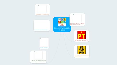 Mind Map: TIPOS DE PARTIDOS EN MEXICO