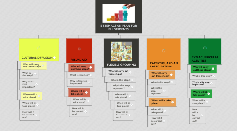 Mind Map: 5 STEP ACTION PLAN FOR ELL STUDENTS