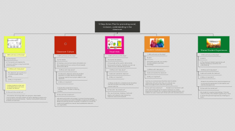 Mind Map: 5-Step Action Plan for promoting social, inclusion, understanding in the classroom