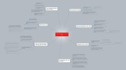 Mind Map: Important Battles of the Civil War