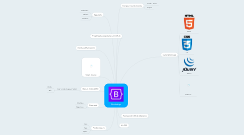 Mind Map: Bootstrap
