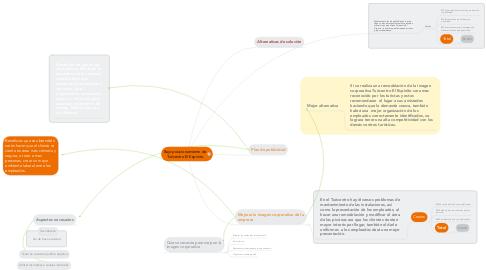 Mind Map: Bajo posicionamiento de Turicentro El Espinito