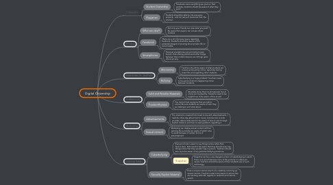 Mind Map: Digital Citizenship