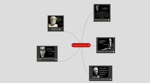 Mind Map: Pensamiento político.