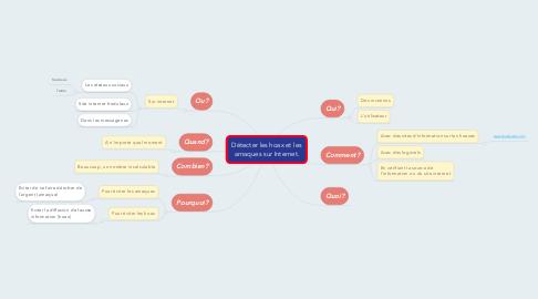 Mind Map: Détecter les hoax et les arnaques sur Internet.