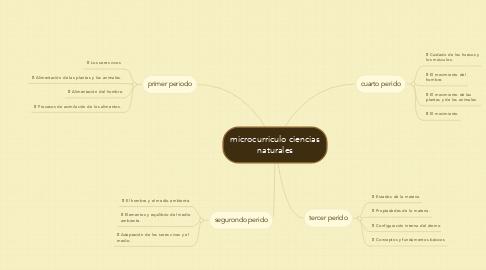 Mind Map: microcurriculo ciencias naturales