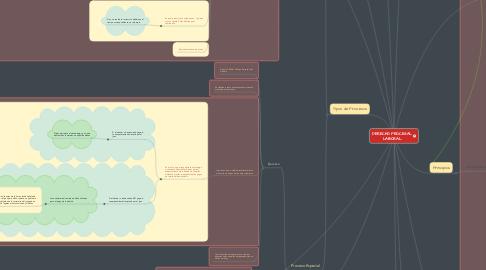 Mind Map: DERECHO PROCESAL LABORAL