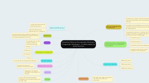 Mind Map: Elementos Teóricos Conceptuales Ùtiles para Comprender Estrategias   y la Mercadotecnia de los Servicios