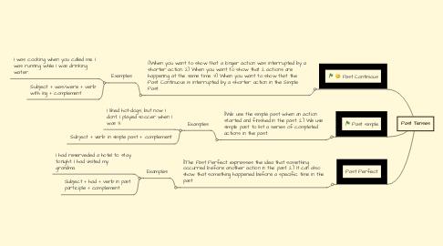 Mind Map: Past Tenses