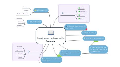 Mind Map: Los sistemas de información Gerencial