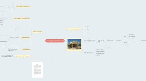Mind Map: Proceso Constructivo de la Estructuras de Madera en viviendas