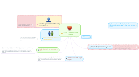Mind Map: Pamuk Prenses ve Yedi Cüceler