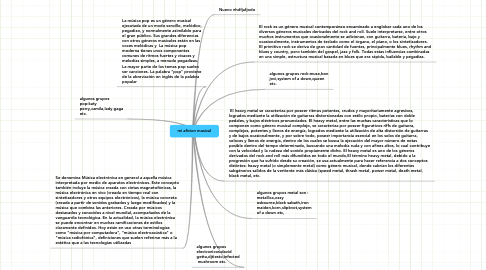 Mind Map: mi aficion musical