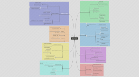 Mind Map: Web awareness