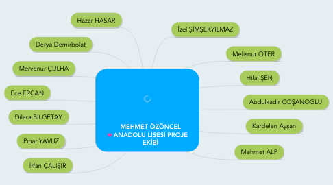 Mind Map: MEHMET ÖZÖNCEL ANADOLU LİSESİ PROJE EKİBİ
