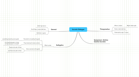 Mind Map: Socratic Dialogue
