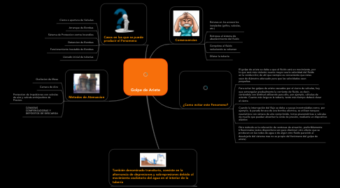 Mind Map: Golpe de Ariete