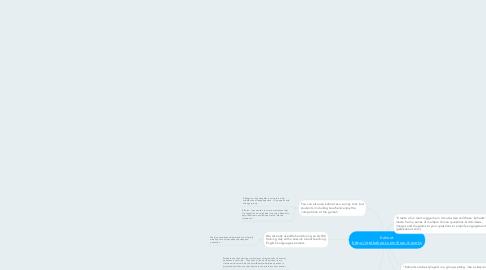 Mind Map: Kahoot https://getkahoot.com/how-it-works