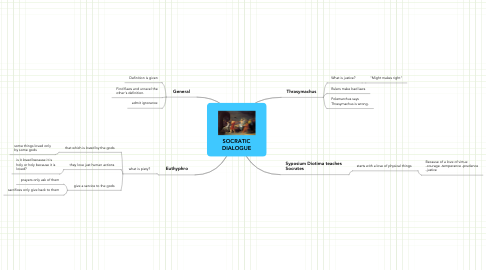 Mind Map: SOCRATIC