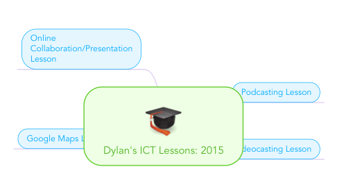 Mind Map: Dylan's ICT Lessons: 2015