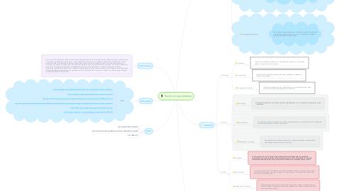 Mind Map: Teorías de aprendizaje