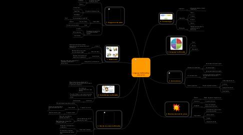 Mind Map: Lenguaje multimedia y educación