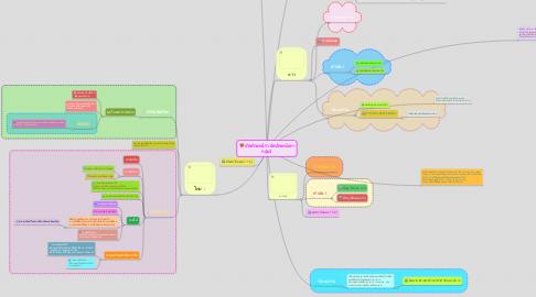 Mind Map: อัตลักษณ์เรา อัตลักษณ์เขา กลุ่ม3