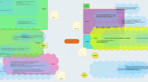 Mind Map: อัตลักษณ์เรา อัตลักษณ์เขา กลุ่ม 4